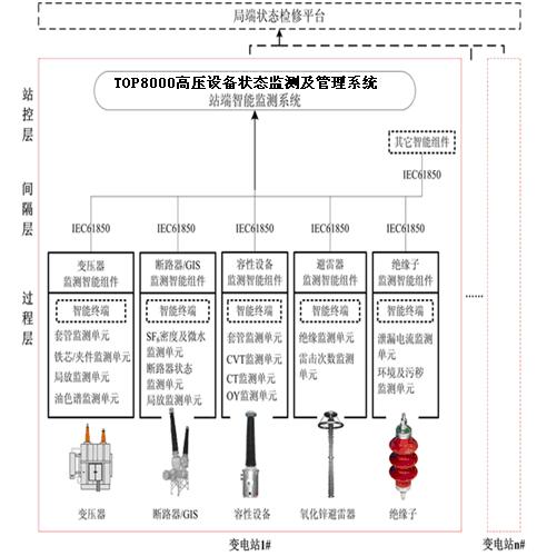 系统分层分布结构图
